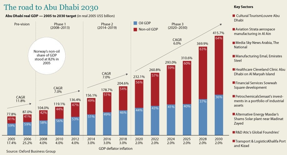 Abu Dhabi Growth Strategy