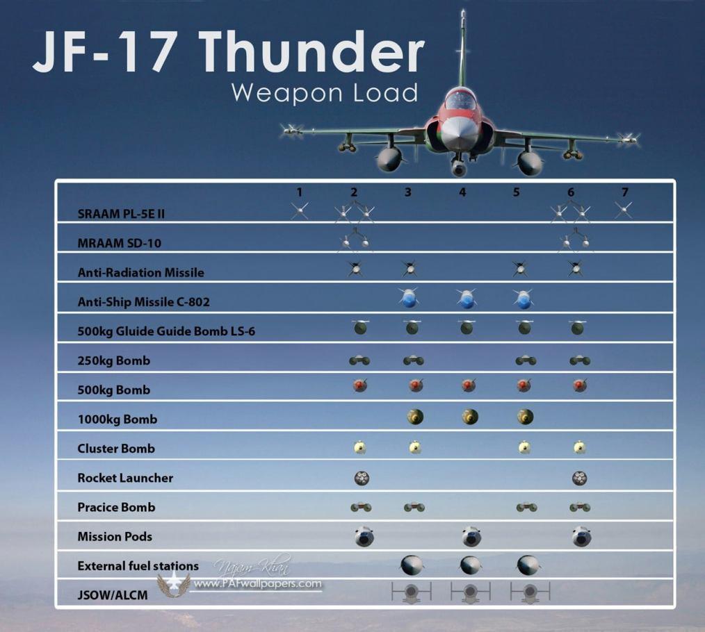 jf-17_thunder_mission_load