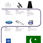 Self-Driving cars: When Will they Make It To Pakistan?