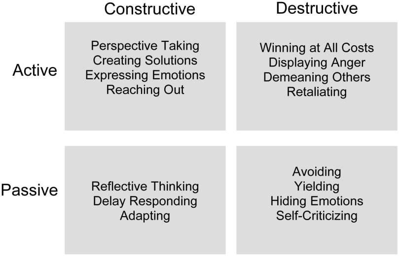 Microsoft Word - Handout_Conflict Quadrants