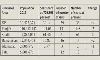 Punjab may lose 7 NA seats in new constituency delimitation