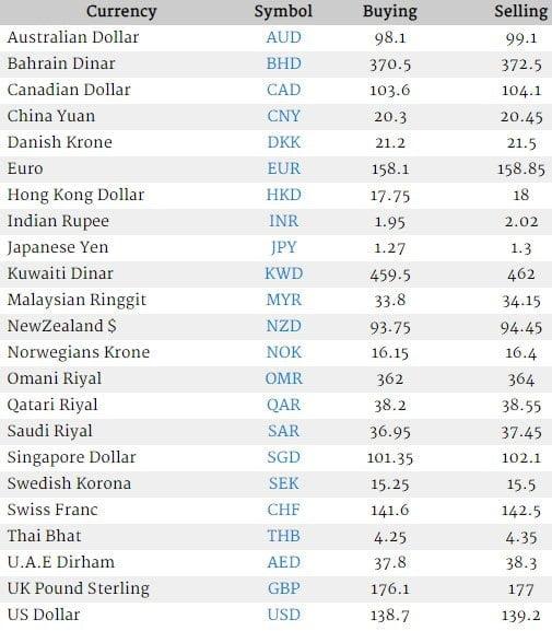 Qatar riyal rate in india