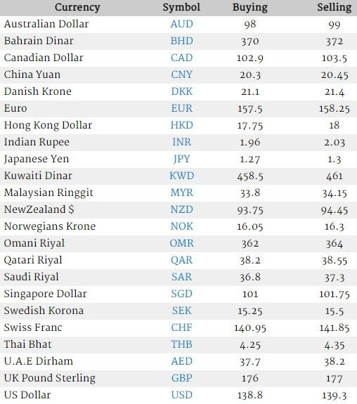 Latest forex rates in pakistan absolute return investment advisers