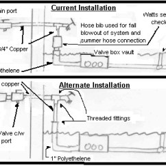 Sprinkler System Backflow Preventer Diagram Simple Plot Ontario Plumbing Inspectors Association Inc 13 15 Interpretation 7 6 2 4 5 Tells Us That Preventers Shall Be Selected Installed And Tested In Conformance With Can Csa B64 10 Manual For The