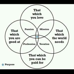 a-venn-diagram-that-defines-purpose-that-which-you-love-that-which-you-are-good-at-that-which-the-world-needs-that-which-you-can-be-paid-for-1442843996