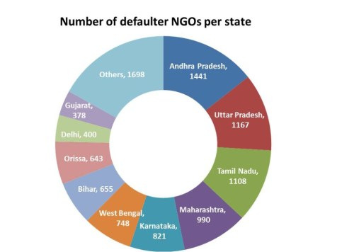 Defaulter NGOs per State