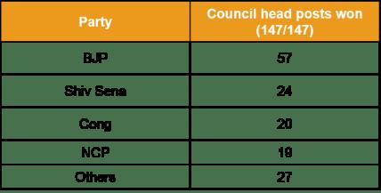 Council Heads