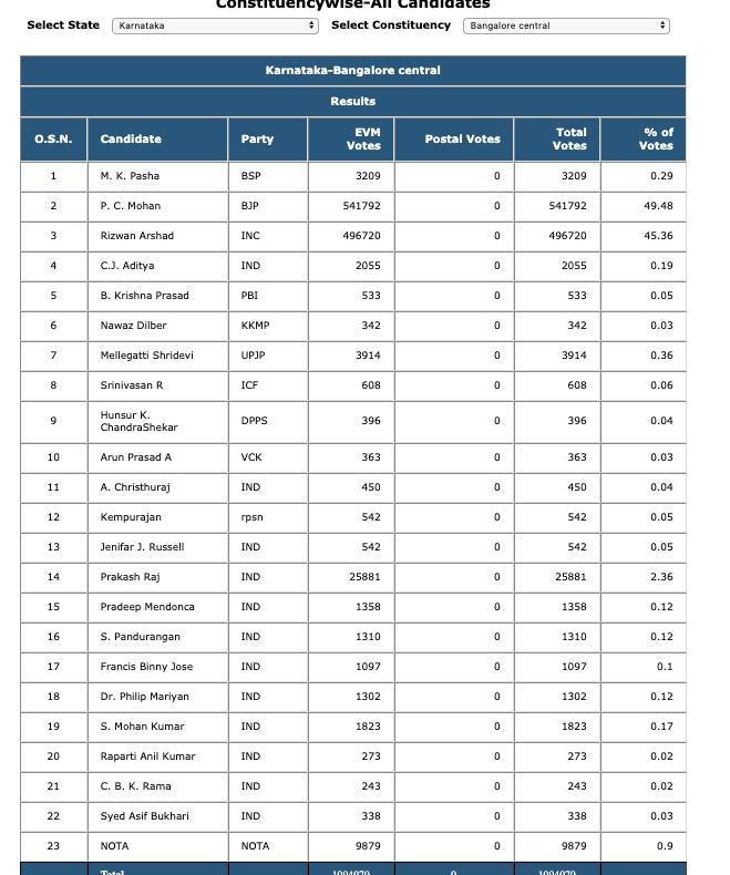bangalore central constituency lok sabha 2019