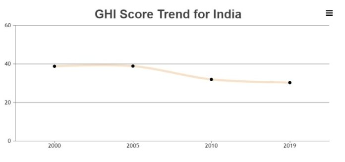 India's GHI trend over comparable years