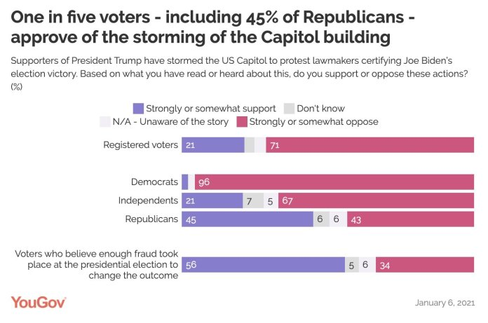 YouGov Polls on perception to the storming of Capitol Hill