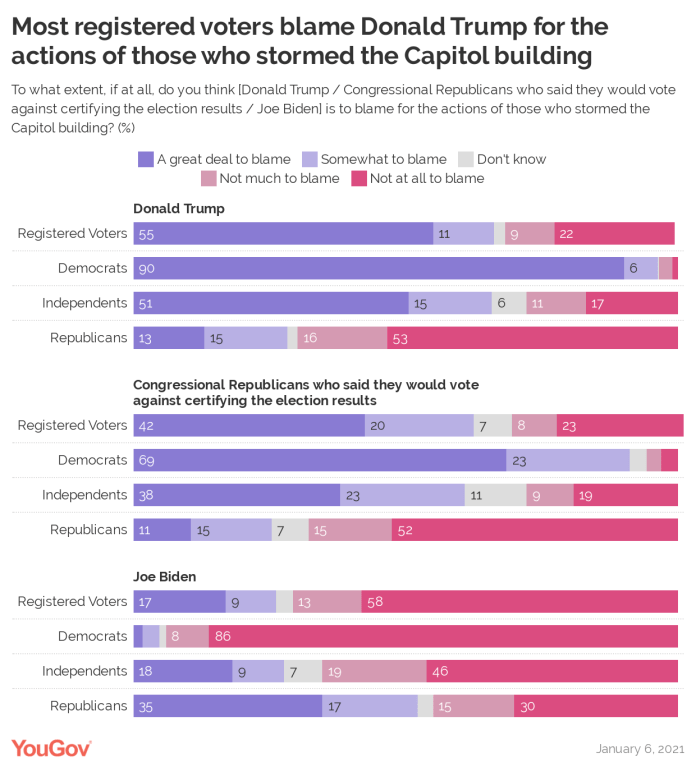 YouGov Polls on perception of the storming of Capitol Hill