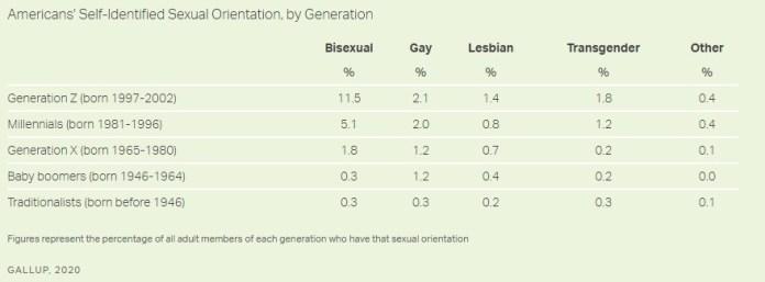 Gallup poll gender identity