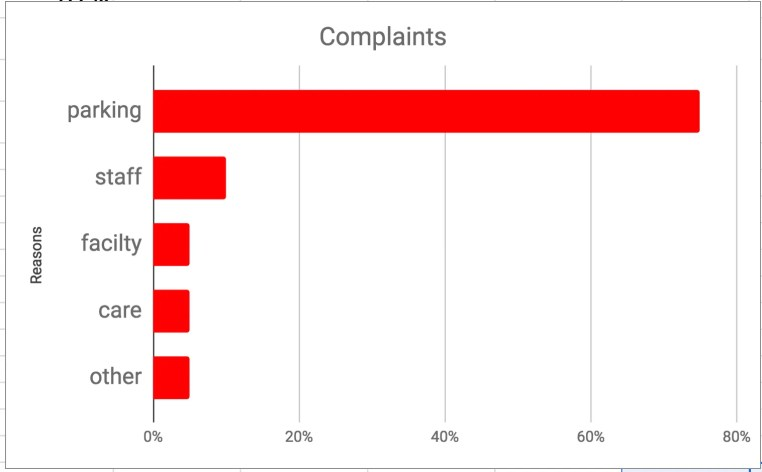 negative comments with corresponding facets
