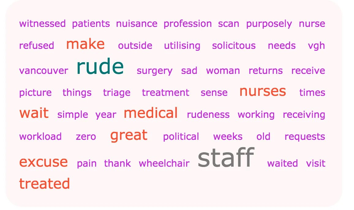 Word cloud of what patients have been saying about etiquette