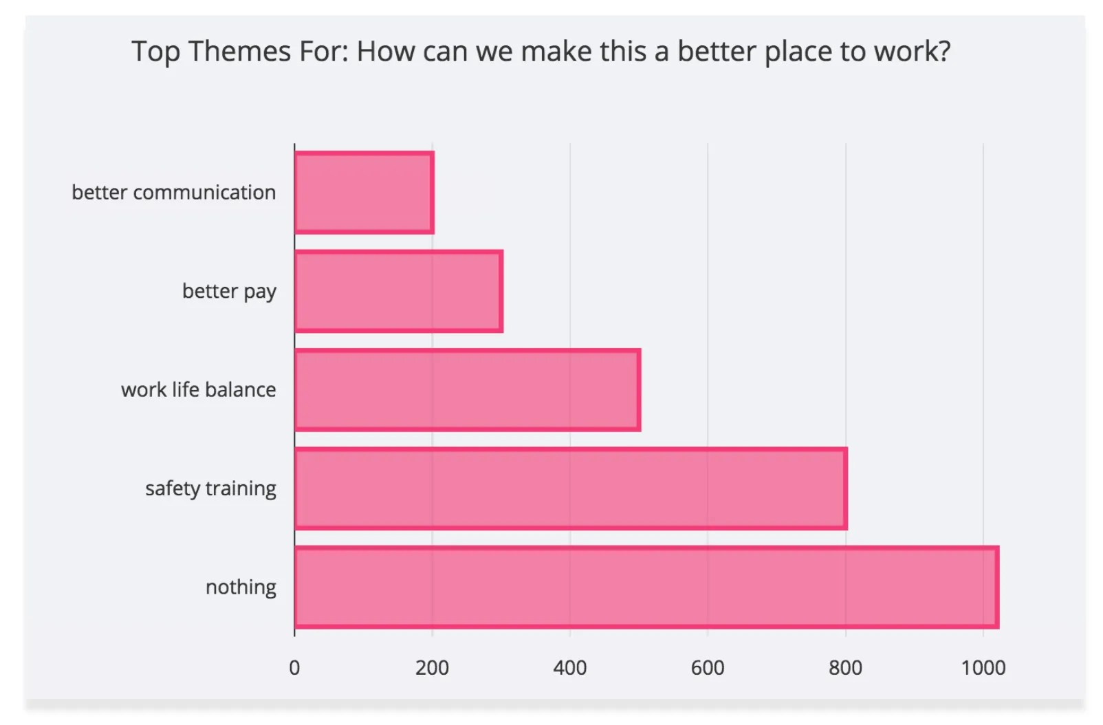 Get Meaningful Insights with Professional Survey Text Analysis