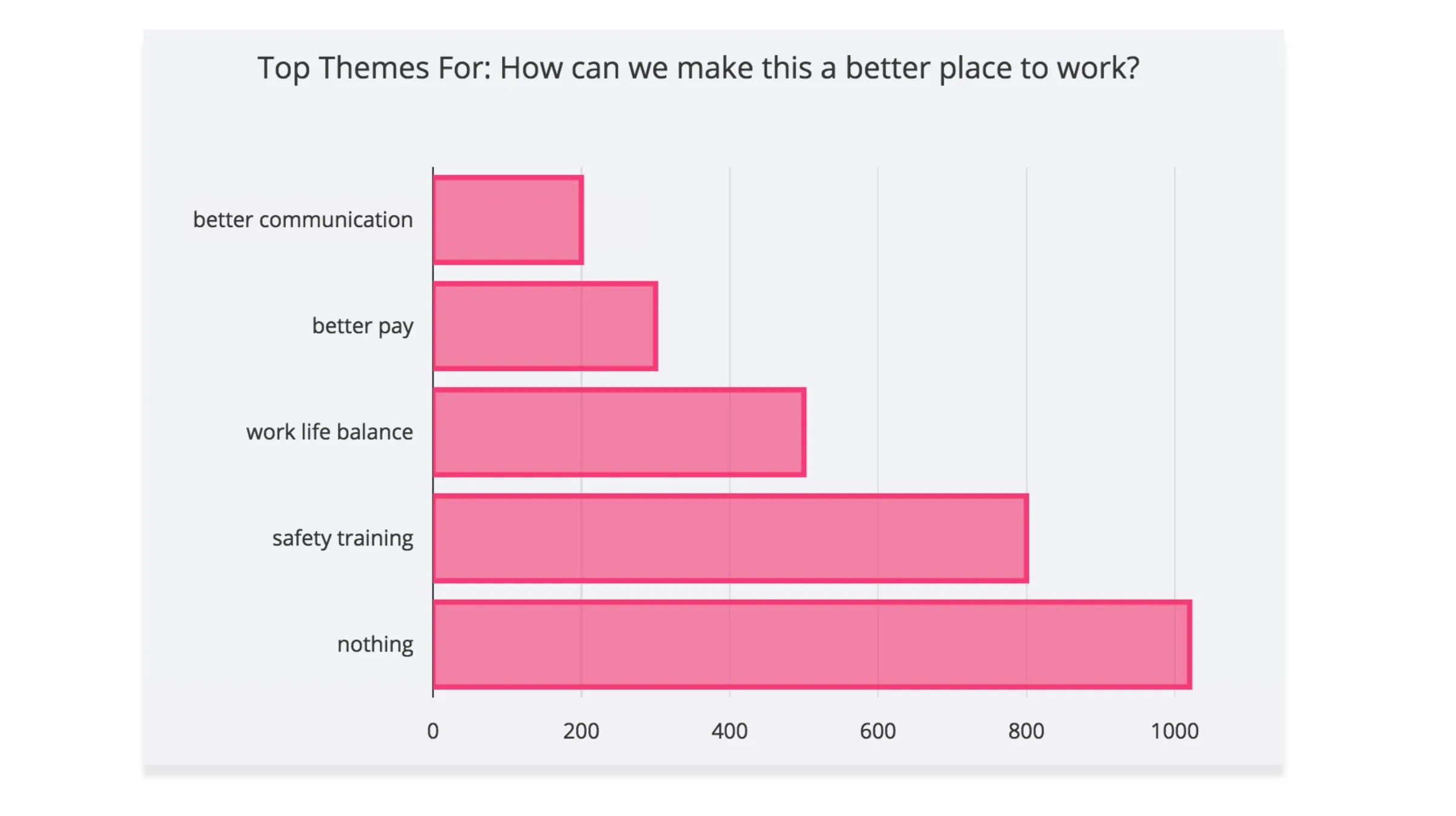 Top Themes from Survey Comments