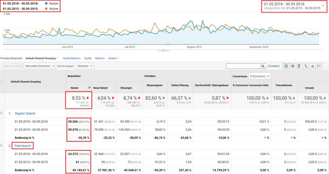 Trafficverluste trotz massivem Google Ads Einsatz