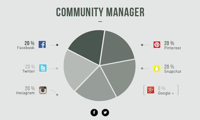 métiers-decyptés-merci-alfred-community-manager