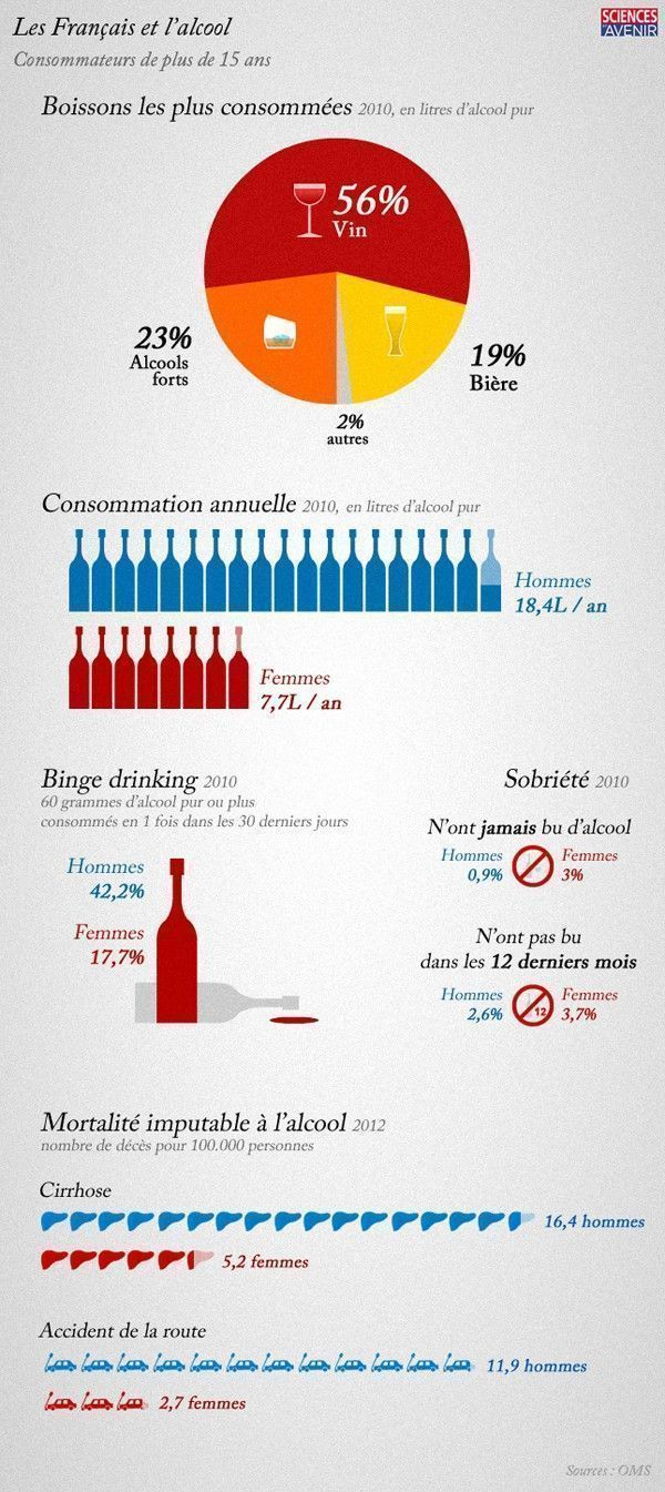 infographie alcool france