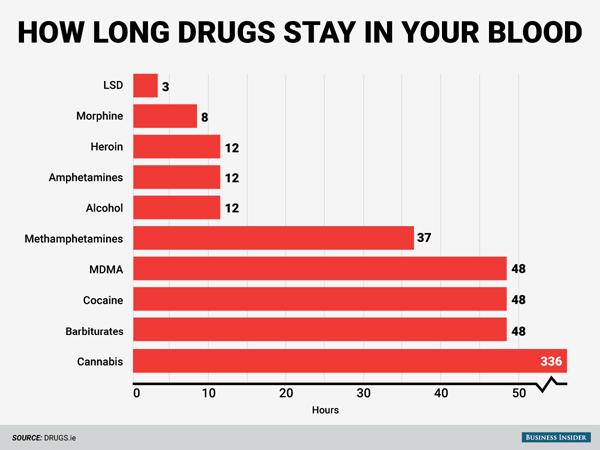 drogues restent dans ton corps