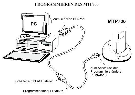 Motorola Dimetra MTP-700 Accessoires