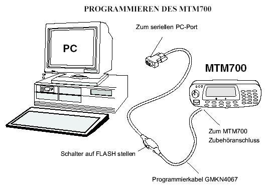 Motorola Tetra MTM800