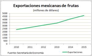 Exportaciones frutas 3