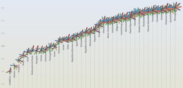 Gráfico: OCDE. El BLI mide el bienestar en 11 dimensiones: vivienda, ingresos, empleo, comunidad, educación, medio ambiente, compromiso cívico, salud, satisfacción ante la vida, seguridad y balance vida-trabajo.