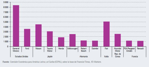 Gráfico: Cepal. Unas pocas empresas están detrás de la mayoría de los proyectos anunciados en la industria automotriz.