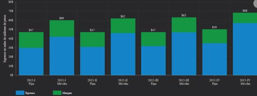Gráfico: IFT. El mayor crecimiento de los ingresos en telecomunicaciones móviles puede estar relacionado con una rápida adopción de tecnologías como la Banda Ancha Móvil.