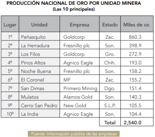 Gráfico: Camimex. Los filos está ubicada en Guerrero y produjo 272,900 onzas de oro en 2015,