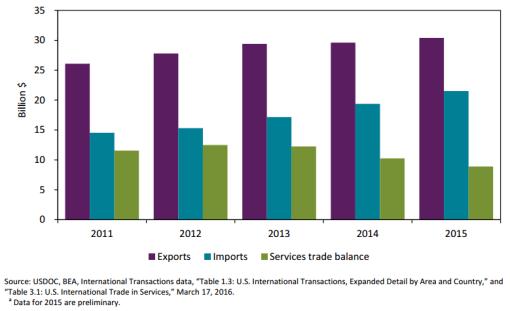 Gráfico: USITC. Comercio de servicios privados de Estados Unidos con México 2011-2015.