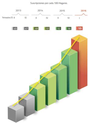 Gráfico: IFT. Los suscriptores, por cada 100 hogares, pasaron de 45 en el segundo trimestre de 2013 a 59 en el primer trimestre de 2016.