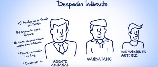 Gráficos: CAAAREM. El agente aduanal no es un funcionario público, sino un integrante de la iniciativa privada.