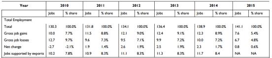 empleos exportaciones