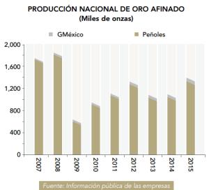 Gráfico: Camimex. México es el principal productor primario de este metal afinado en Latinoamérica.
