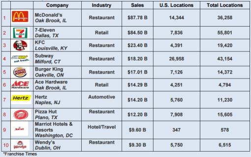 Gráfico: Departamento de Comercio de Estados Unidos. Empresas estadounidenses líderes en el sector de franquicias.