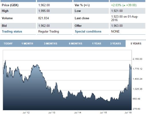 Gráficos: Bolsa de Valores de Londres. La devaluación del peso respecto al dólar permitió a la minera reducir sus costos operativos.
