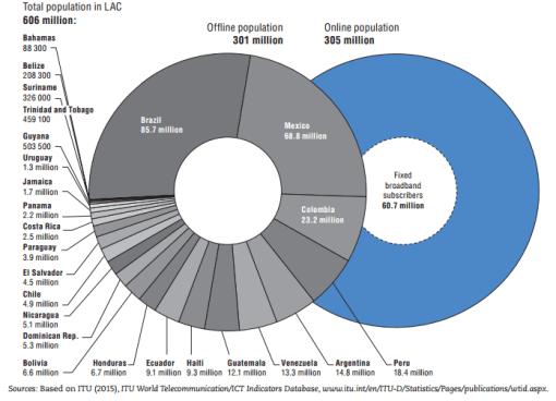 Gráfico: OCDE. Brasil, México y Colombia necesitan aún conectar, juntos, alrededor de 180 millones de personas, casi tres veces la población de Francia.