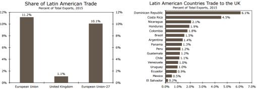 Gráficos: Wells Fargo. El banco destacó que es probable que sea más fácil para países latinoamericanos negociar un acuerdo de libre comercio con una sola nación.