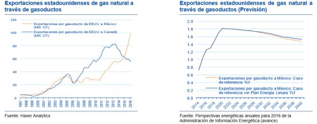 Gráfica: BBVA Bancomer. El banco estimó que las exportaciones estadounidenses a través de gasoductos se verán impulsadas por una sólida demanda desde México en los próximos años.