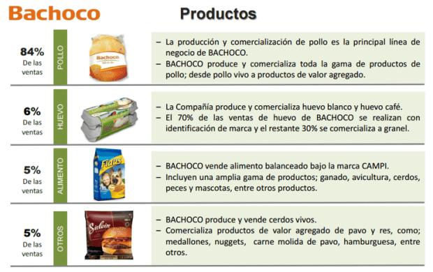Gráfico: Bachoco. Las ventas de Bachoco de alimento balanceado se incrementaron 31.6% en 2015.