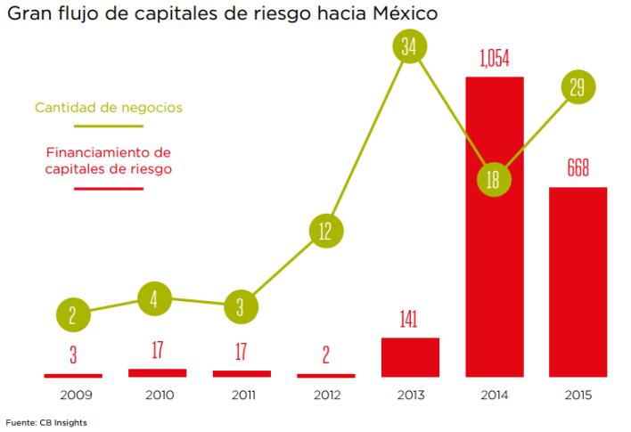 Gráfico: GSMA. El entorno favorable también está impulsando niveles más altos de capital de riesgo en México.