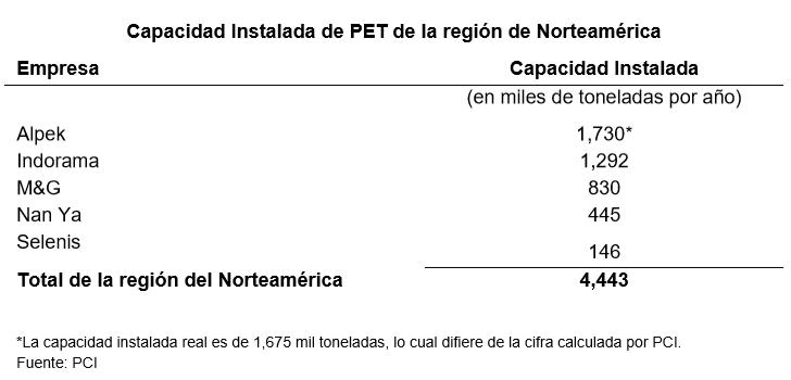 Gráfico: Alpek. Más de dos terceras partes de las ventas netas de Alpek se derivan del segmento de Poliéster, incluyendo PTA, PET y fibra de poliéster.