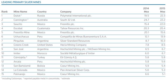 Gráfico: The Silver Institute. El periodo de precios altos, que experimentaron la mayoría de los metales en gran parte de la década 2002-2012, representó un incentivo para la exploración y el desarrollo de nuevas operaciones mineras.