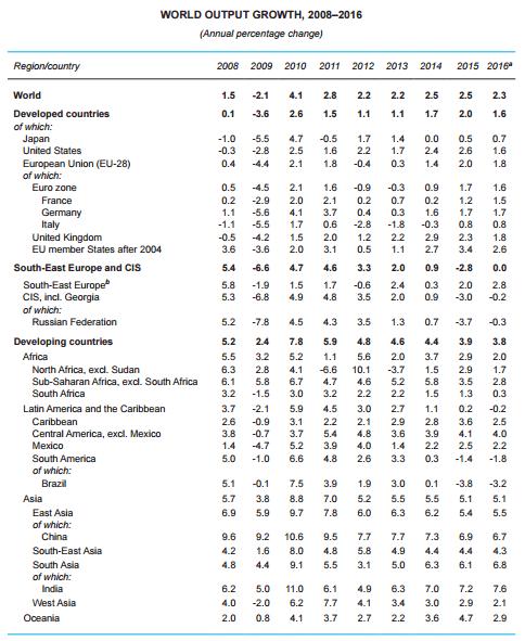 Gráfico: UNCTAD. La pérdida de impulso económico en las economías avanzadas está repercutiendo de manera indirecta en los países en desarrollo.