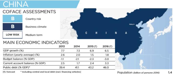"""Gráfico: Coface. El crecimiento económico de China va a permanecer en """"alrededor de 6.7%"""" en el cuarto trimestre de 2016: Banco de China."""