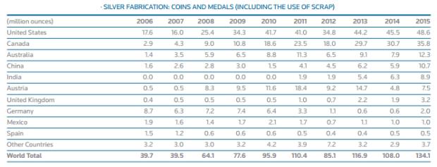 Gráfico: GFMS, Thomson Reuters; The Silver Institute. Canadá multiplicó su fabricación por más de 12 veces, al pasar de 2.9 a 35.8 millones de onzas.