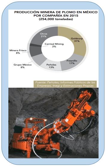 Gráfico y foto: Camimex. La producción minera nacional de plomo se mantuvo prácticamente sin cambios con respecto a 2014, incrementando en 5.3 por ciento.