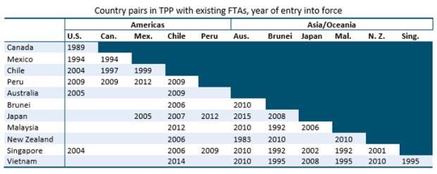 """Gráfico: ITC. """"Seguir adelante es tenerlo listo por si los países deciden ir en ese proceso; o si no, como lo han hecho otros países, analizar pistas de integración o convertir la negociación TPP en acuerdos bilaterales. Son opciones que analizar"""", dijo Guajardo."""